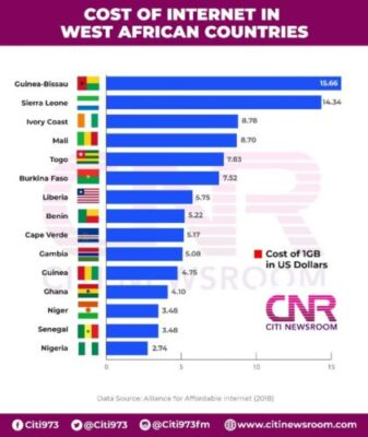 Photo of Nigeria Prime The Least expensive Web Value In West Africa [Infographic]