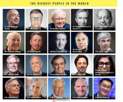richest-people-in-the-world-2019