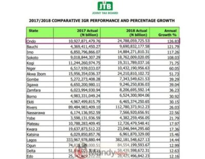 List Of State IGR Growth in Nigeria
