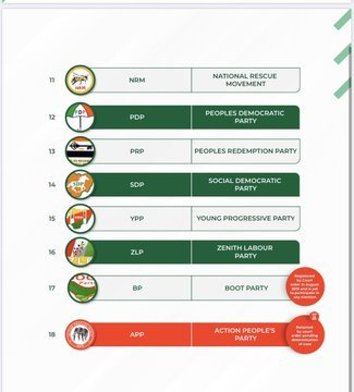Nigeria political parties